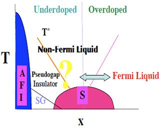 Research papers on condensed matter physics